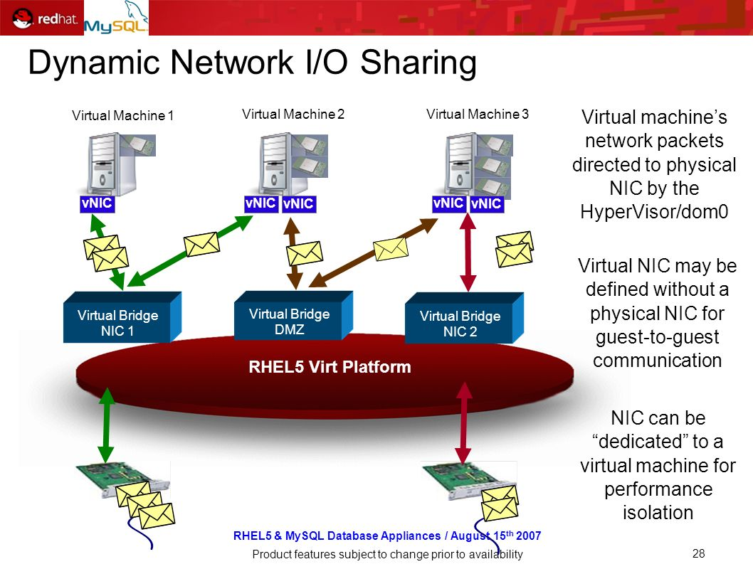 RHEL5 & MySQL Database Appliances / August 15 th 2007 Product features subject to change prior to availability 28 Dynamic Network I/O Sharing Virtual machines network packets directed to physical NIC by the HyperVisor/dom0 NIC can be dedicated to a virtual machine for performance isolation Virtual Bridge NIC 1 Virtual Bridge DMZ Virtual Bridge NIC 2 Virtual NIC may be defined without a physical NIC for guest-to-guest communication Virtual Machine 1 Virtual Machine 2Virtual Machine 3 vNIC RHEL5 Virt Platform