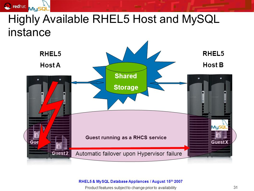RHEL5 & MySQL Database Appliances / August 15 th 2007 Product features subject to change prior to availability 31 RHEL5 Host A Guest RHEL5 Host B Shared Storage Guest running as a RHCS service Guest 1 Guest 2Guest X Automatic failover upon Hypervisor failure Highly Available RHEL5 Host and MySQL instance