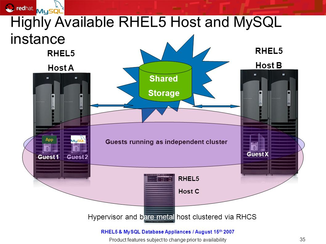 RHEL5 & MySQL Database Appliances / August 15 th 2007 Product features subject to change prior to availability 35 Shared Storage App Guest 2 Guest X Guests running as independent cluster RHEL5 Host C Guest 1 Guest X Hypervisor and bare metal host clustered via RHCS Highly Available RHEL5 Host and MySQL instance RHEL5 Host A RHEL5 Host B