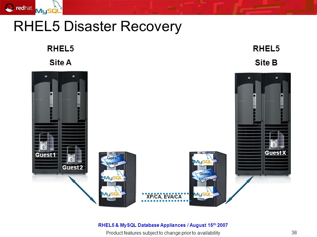 RHEL5 & MySQL Database Appliances / August 15 th 2007 Product features subject to change prior to availability 38 RHEL5 Disaster Recovery RHEL5 Site A RHEL5 Site B Shared Storage Guest 1 Guest 2 Guest X Guest Image Guest Image Guest Image Guest Image Guest Image Guest Image XP/CA, EVA/CA