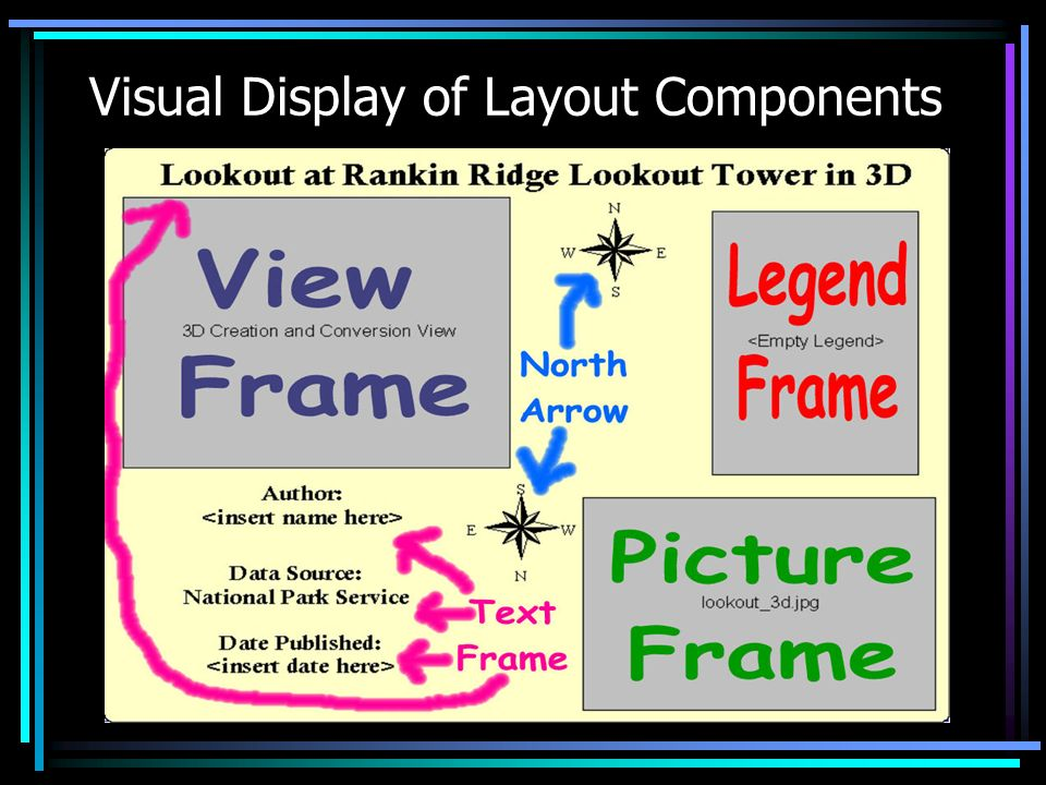 Visual Display of Layout Components