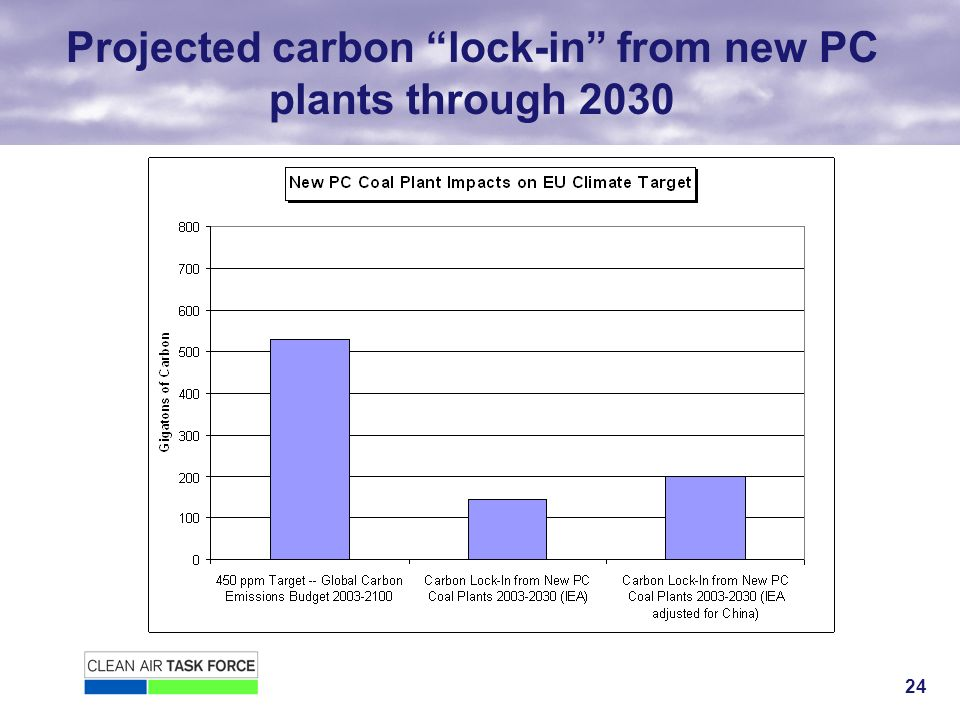 24 Projected carbon lock-in from new PC plants through 2030