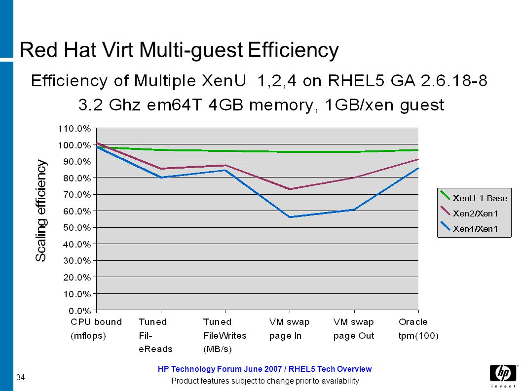 34 HP Technology Forum June 2007 / RHEL5 Tech Overview Product features subject to change prior to availability Red Hat Virt Multi-guest Efficiency