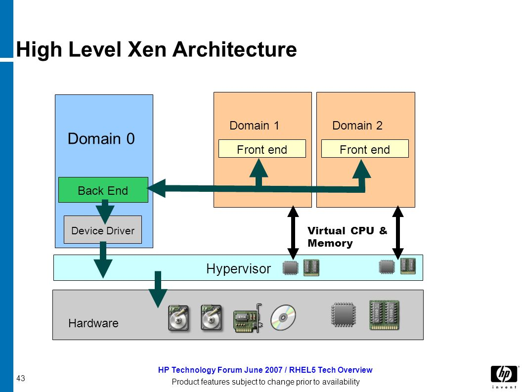 43 HP Technology Forum June 2007 / RHEL5 Tech Overview Product features subject to change prior to availability High Level Xen Architecture Hardware Hypervisor Domain 0 Device Driver Back End Domain 1 Front end Domain 2 Front end Virtual CPU & Memory