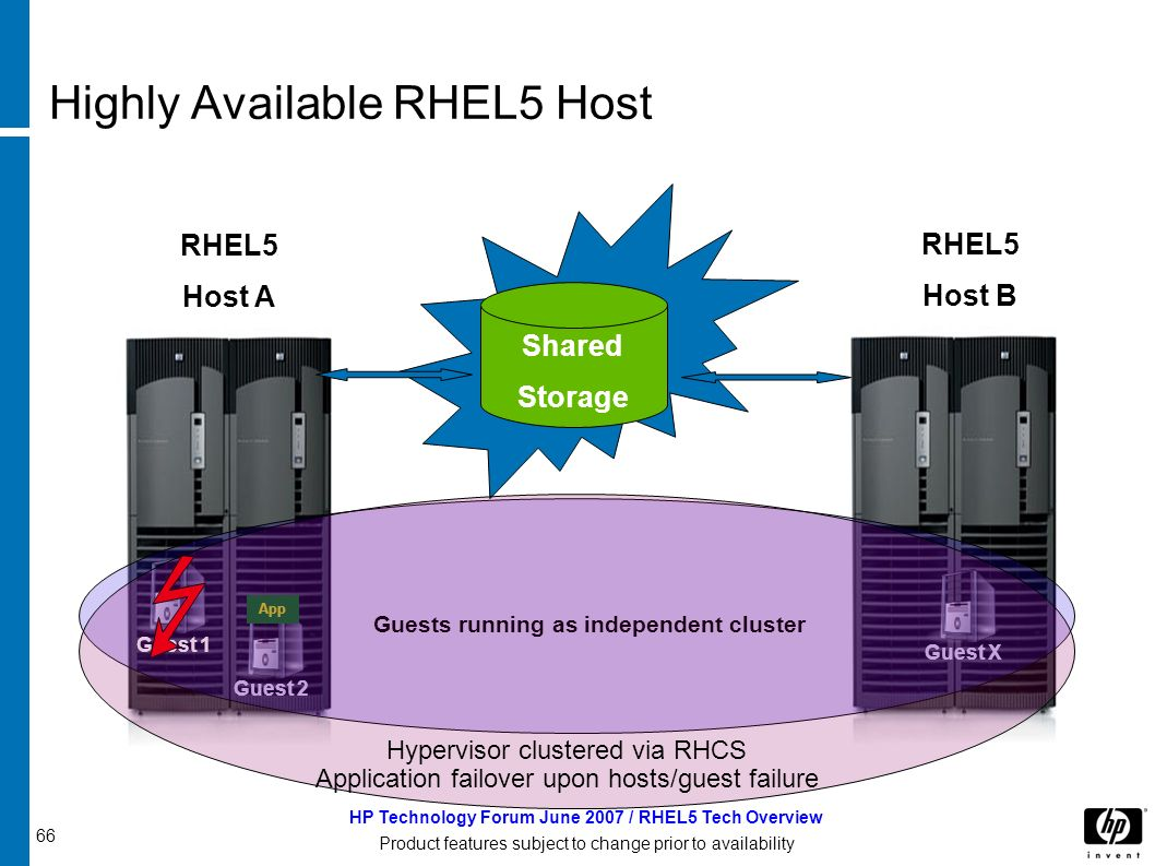 66 HP Technology Forum June 2007 / RHEL5 Tech Overview Product features subject to change prior to availability Highly Available RHEL5 Host RHEL5 Host A RHEL5 Host B Shared Storage Guest 2 App Guest X Guest 1 Guests running as independent cluster Hypervisor clustered via RHCS Application failover upon hosts/guest failure