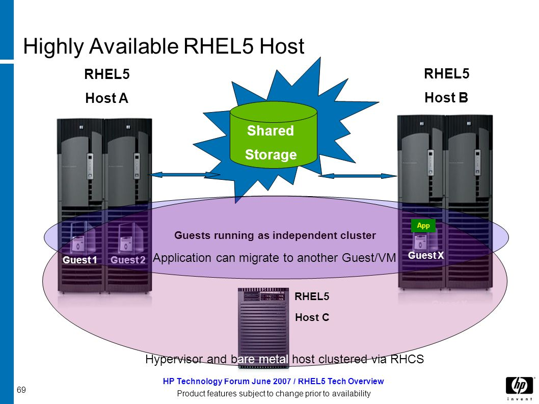 69 HP Technology Forum June 2007 / RHEL5 Tech Overview Product features subject to change prior to availability Highly Available RHEL5 Host RHEL5 Host A RHEL5 Host B Shared Storage Guest 2 Guest X Guests running as independent cluster RHEL5 Host C App Guest 1 Guest X Application can migrate to another Guest/VM Hypervisor and bare metal host clustered via RHCS