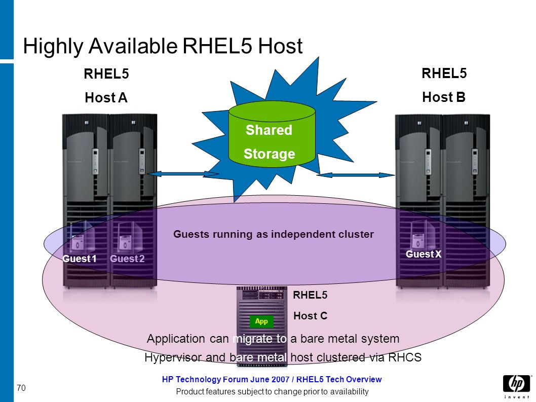 70 HP Technology Forum June 2007 / RHEL5 Tech Overview Product features subject to change prior to availability Highly Available RHEL5 Host RHEL5 Host A RHEL5 Host B Shared Storage Guest 2 Guest X Guests running as independent cluster Hypervisor and bare metal host clustered via RHCS RHEL5 Host C App Guest 1 Guest X Application can migrate to a bare metal system