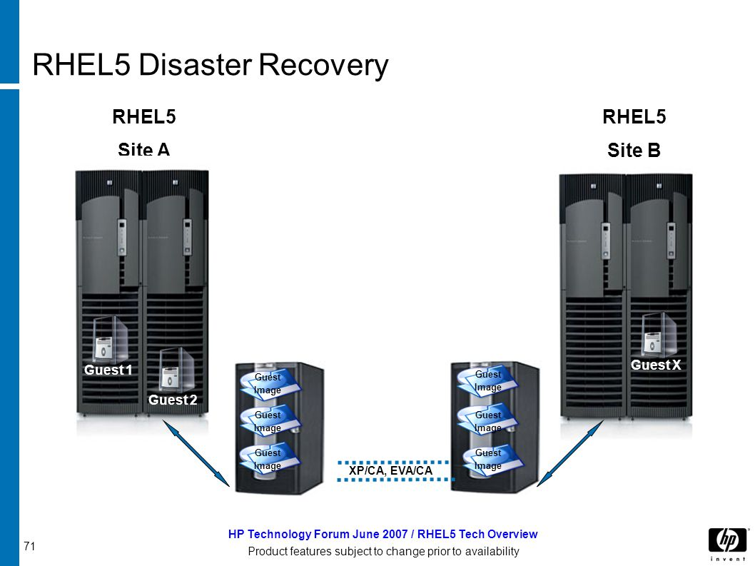 71 HP Technology Forum June 2007 / RHEL5 Tech Overview Product features subject to change prior to availability RHEL5 Disaster Recovery RHEL5 Site A RHEL5 Site B Shared Storage Guest 1 Guest 2 Guest X Guest Image Guest Image Guest Image Guest Image Guest Image Guest Image XP/CA, EVA/CA