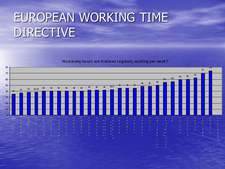 EUROPEAN WORKING TIME DIRECTIVE