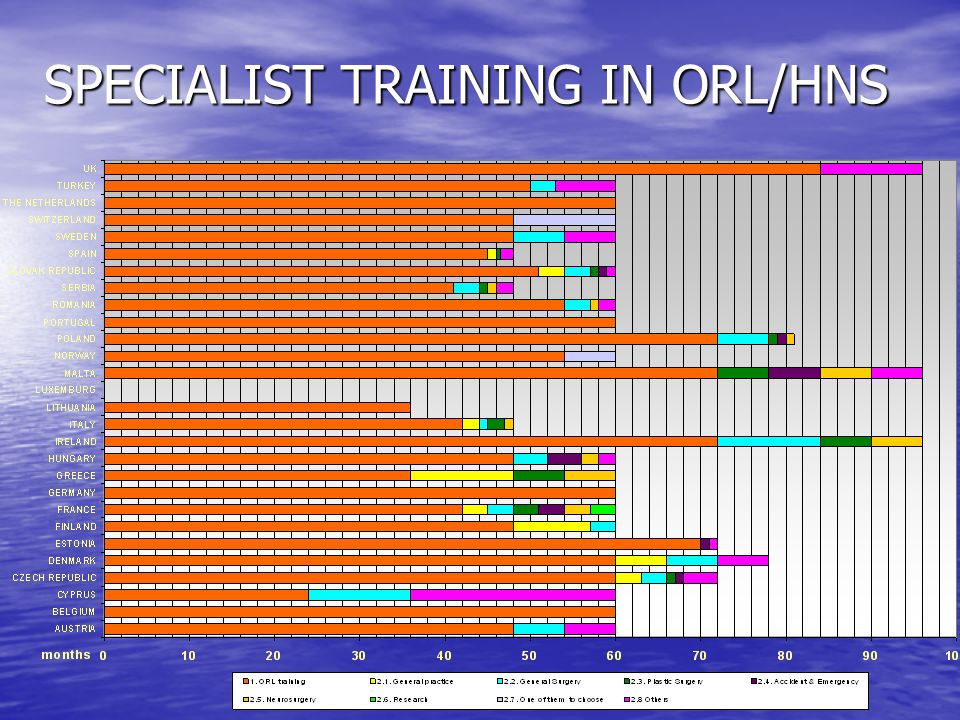 SPECIALIST TRAINING IN ORL/HNS