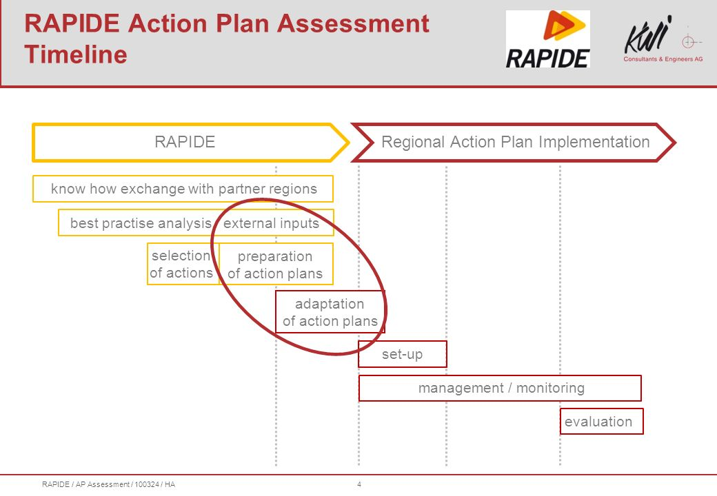 RAPIDE / AP Assessment / 100324 / HA4 RAPIDERegional Action Plan Implementation set-up selection of actions adaptation of action plans management / monitoring preparation of action plans best practise analysis / external inputs know how exchange with partner regions evaluation RAPIDE Action Plan Assessment Timeline