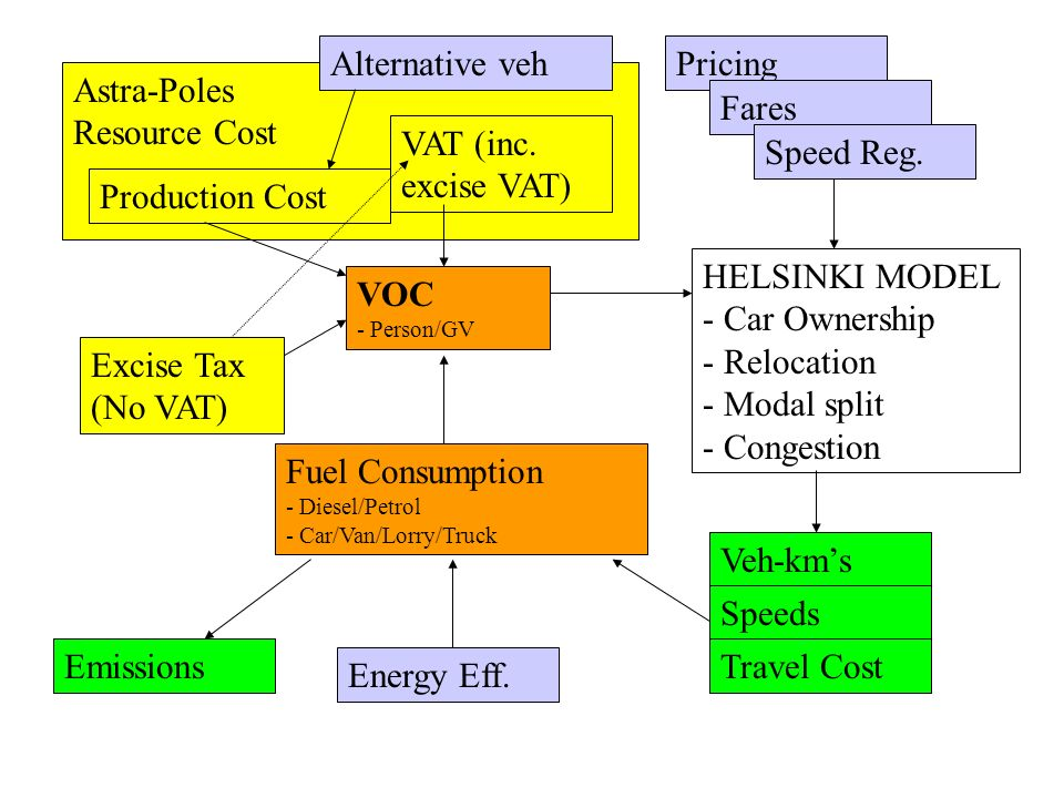 Astra-Poles Resource Cost Excise Tax (No VAT) Production Cost VAT (inc.