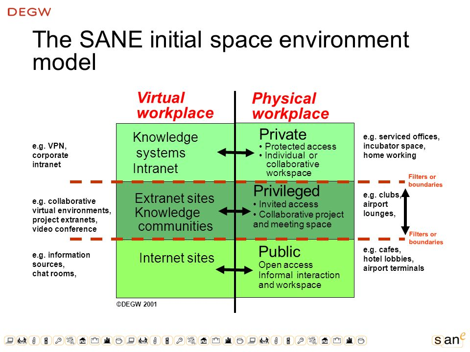 The SANE initial space environment model Internet sites Private Protected access Individual or collaborative workspace Virtual workplace Physical workplace Privileged Invited access Collaborative project and meeting space Public Open access Informal interaction and workspace Knowledge systems Intranet Extranet sites Knowledge communities Filters or boundaries e.g.