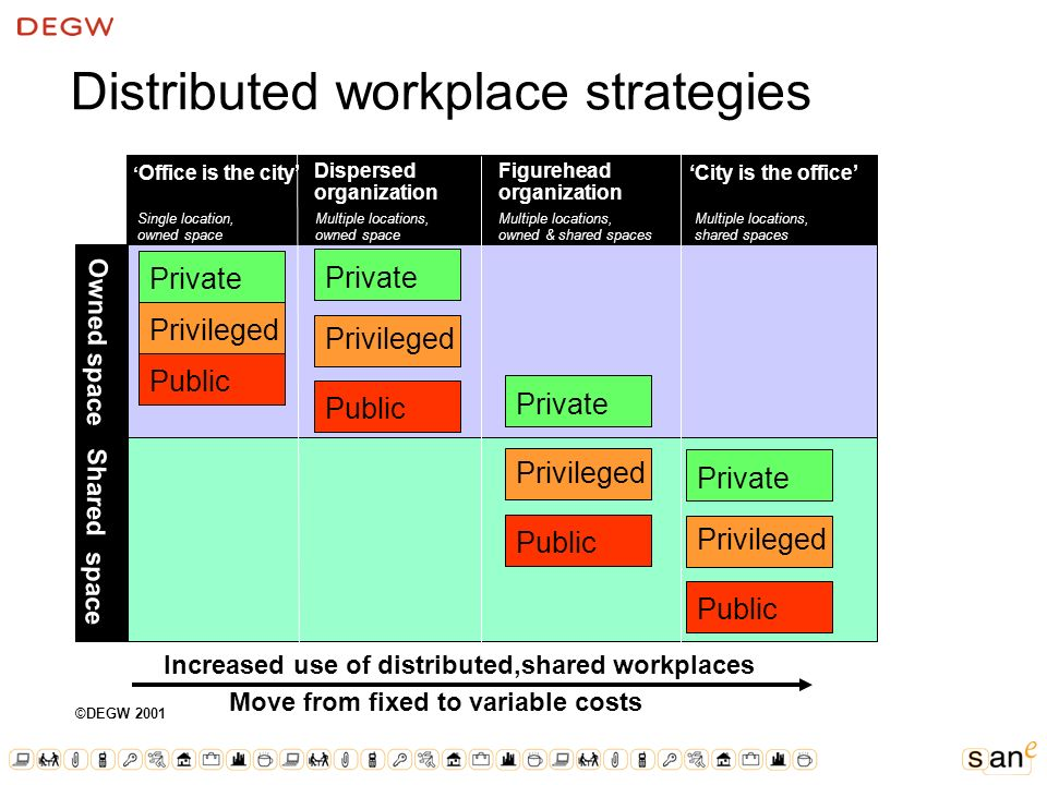 Distributed workplace strategies Dispersed organization Figurehead organization City is the office Owned and public spaces Owned spaces for core activities Use of city spaces and facilities for social and project Multiple locations Owned spaces Owned spaces for all activities Use of city locations to reinforce culture and community Office is the city Private Privileged Public ©DEGW 2001 Private Privileged Public Shared space Owned space Private Privileged Public Private Privileged Public Increased use of distributed,shared workplaces Move from fixed to variable costs Multiple locations, shared spaces Single location, owned space Multiple locations, owned space Multiple locations, owned & shared spaces