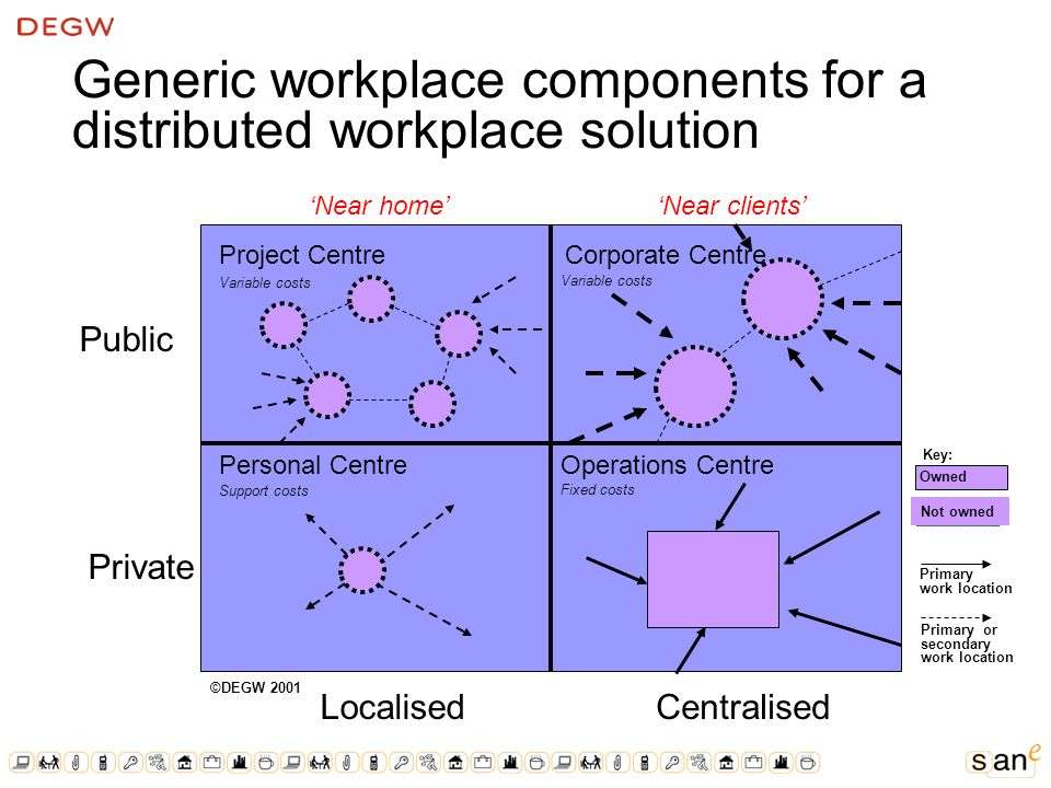Generic workplace components for a distributed workplace solution Project CentreCorporate Centre Personal CentreOperations Centre LocalisedCentralised Private Public Variable costs Support costs Fixed costs ©DEGW 2001 Owned Not owned Key: Primary work location Primary or secondary work location Near homeNear clients