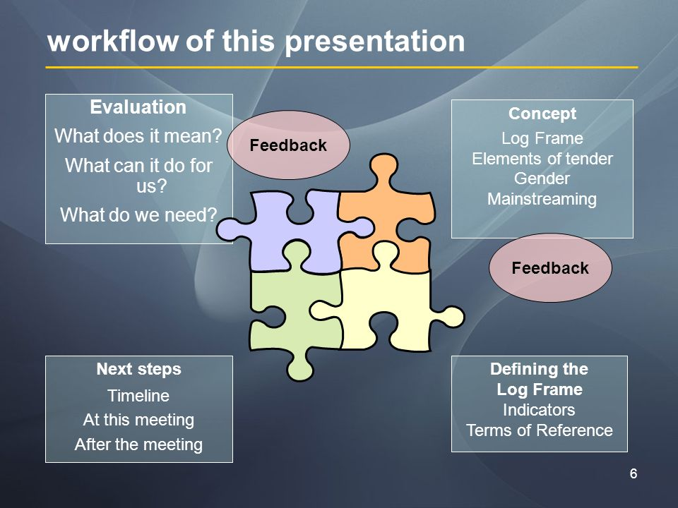 6 workflow of this presentation Evaluation What does it mean.