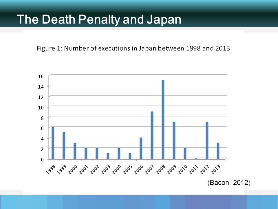 The Death Penalty and Japan (Bacon, 2012)