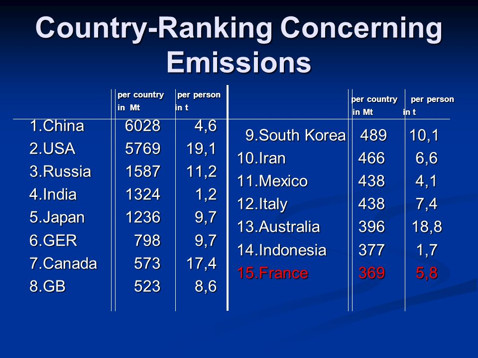 Country-Ranking Concerning Emissions per country per person in Mt in t 1.China6028 4,6 2.USA ,1 3.Russia ,2 4.India1324 1,2 5.Japan1236 9,7 6.GER 798 9,7 7.Canada ,4 8.GB 523 8,6 per country per person per country per person in Mt in t in Mt in t 9.South Korea ,1 9.South Korea ,1 10.Iran 466 6,6 11.Mexico 438 4,1 12.Italy 438 7,4 13.Australia ,8 14.Indonesia 377 1,7 15.France 369 5,8