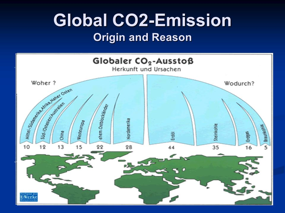 Global CO2-Emission Origin and Reason