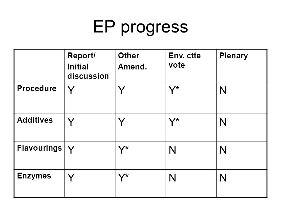 EP progress Report/ Initial discussion Other Amend.