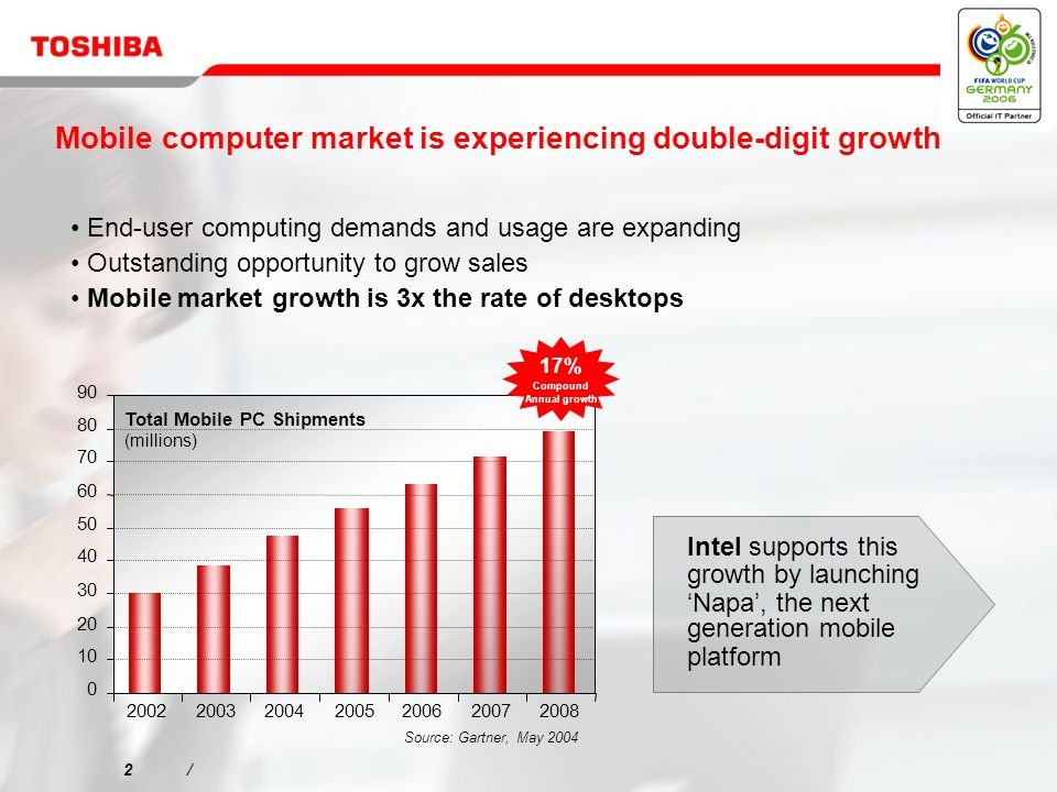 2/2/ Mobile computer market is experiencing double-digit growth End-user computing demands and usage are expanding Outstanding opportunity to grow sales Mobile market growth is 3x the rate of desktops Intel supports this growth by launching Napa, the next generation mobile platform Source: Gartner, May 2004 0 10 20 30 40 50 60 70 80 90 2002200320042005200620072008 Total Mobile PC Shipments (millions) 17% Compound Annual growth