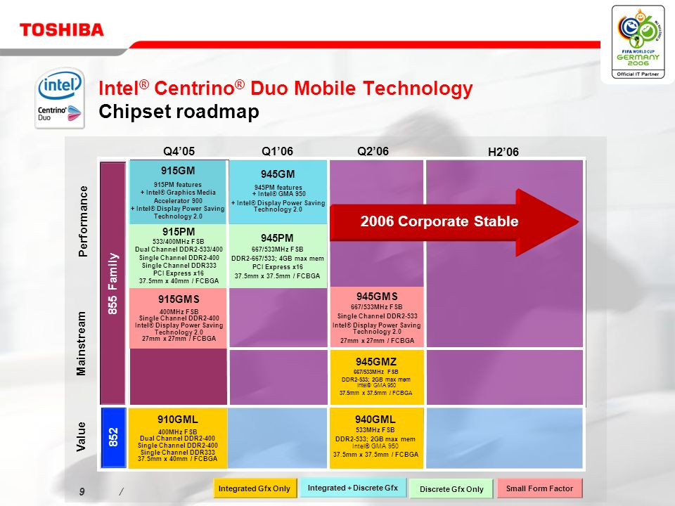 9/9/ Intel ® Centrino ® Duo Mobile Technology Chipset roadmap Performance Value Mainstream Q405Q106 Q206 H206 Integrated Gfx Only Discrete Gfx Only Integrated + Discrete Gfx Small Form Factor 915PM 533/400MHz FSB Dual Channel DDR2-533/400 Single Channel DDR2-400 Single Channel DDR333 PCI Express x16 37.5mm x 40mm / FCBGA 915GMS 400MHz FSB Single Channel DDR2-400 Intel® Display Power Saving Technology 2.0 27mm x 27mm / FCBGA 915GM 915PM features + Intel® Graphics Media Accelerator 900 + Intel® Display Power Saving Technology 2.0 945PM 667/533MHz FSB DDR2-667/533; 4GB max mem PCI Express x16 37.5mm x 37.5mm / FCBGA 945GM 945PM features + Intel® GMA 950 + Intel® Display Power Saving Technology 2.0 855 Family 945GMZ 667/533MHz FSB DDR2-533; 2GB max mem Intel® GMA 950 37.5mm x 37.5mm / FCBGA 945GMS 667/533MHz FSB Single Channel DDR2-533 Intel® Display Power Saving Technology 2.0 27mm x 27mm / FCBGA 910GML 400MHz FSB Dual Channel DDR2-400 Single Channel DDR2-400 Single Channel DDR333 37.5mm x 40mm / FCBGA 940GML 533MHz FSB DDR2-533; 2GB max mem Intel® GMA 950 37.5mm x 37.5mm / FCBGA 852 2006 Corporate Stable