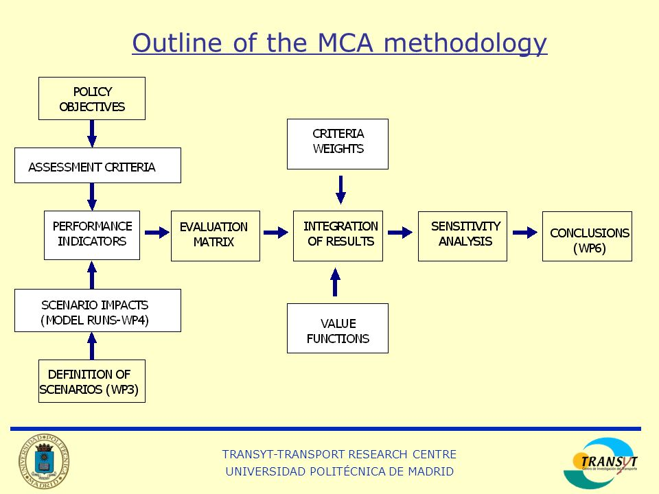 TRANSYT-TRANSPORT RESEARCH CENTRE UNIVERSIDAD POLITÉCNICA DE MADRID Outline of the MCA methodology