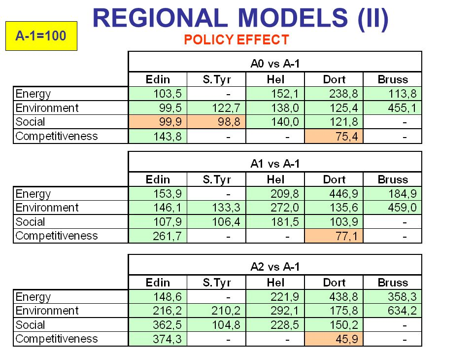 POLICY EFFECT REGIONAL MODELS (II) A-1=100