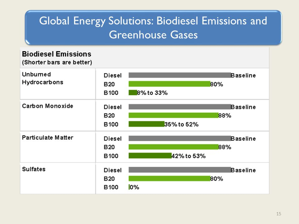 15 Global Energy Solutions: Biodiesel Emissions and Greenhouse Gases