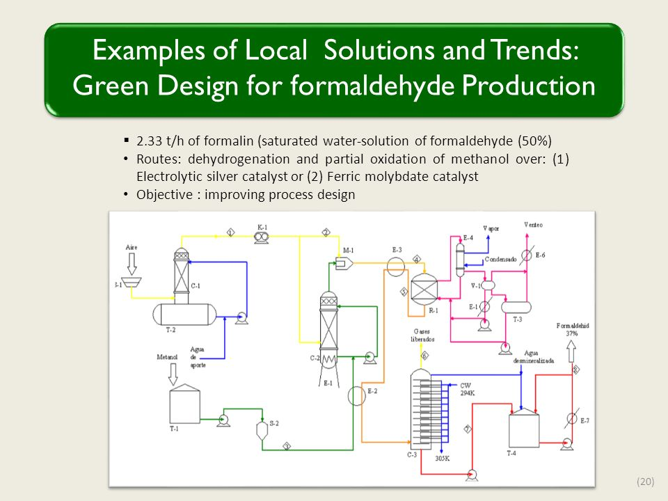 Examples of Local Solutions and Trends: Green Design for formaldehyde Production (20) 2.33 t/h of formalin (saturated water-solution of formaldehyde (50%) Routes: dehydrogenation and partial oxidation of methanol over: (1) Electrolytic silver catalyst or (2) Ferric molybdate catalyst Objective : improving process design