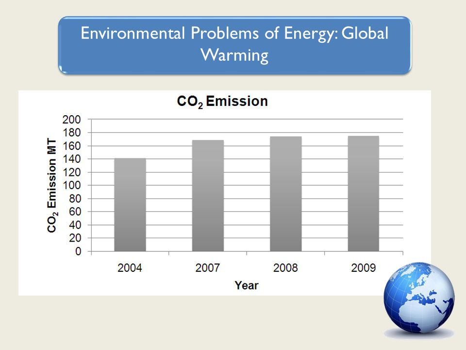 Environmental Problems of Energy: Global Warming
