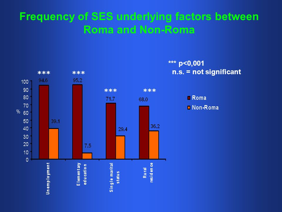 Frequency of SES underlying factors between Roma and Non-Roma *** p<0,001 n.s.