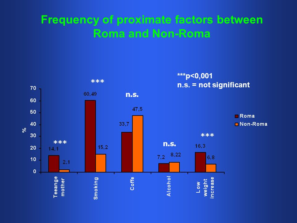 Frequency of proximate factors between Roma and Non-Roma ***p<0,001 n.s.