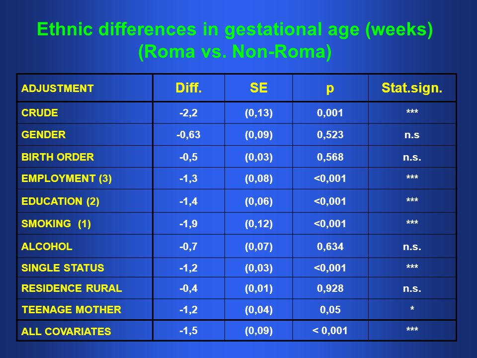 Ethnic differences in gestational age (weeks) (Roma vs.