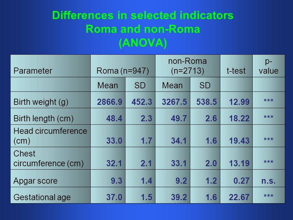 Differences in selected indicators Roma and non-Roma (ANOVA) ParameterRoma (n=947) non-Roma (n=2713)t-test p- value MeanSDMeanSD Birth weight (g) *** Birth length (cm) *** Head circumference (cm) *** Chest circumference (cm) *** Apgar score n.s.