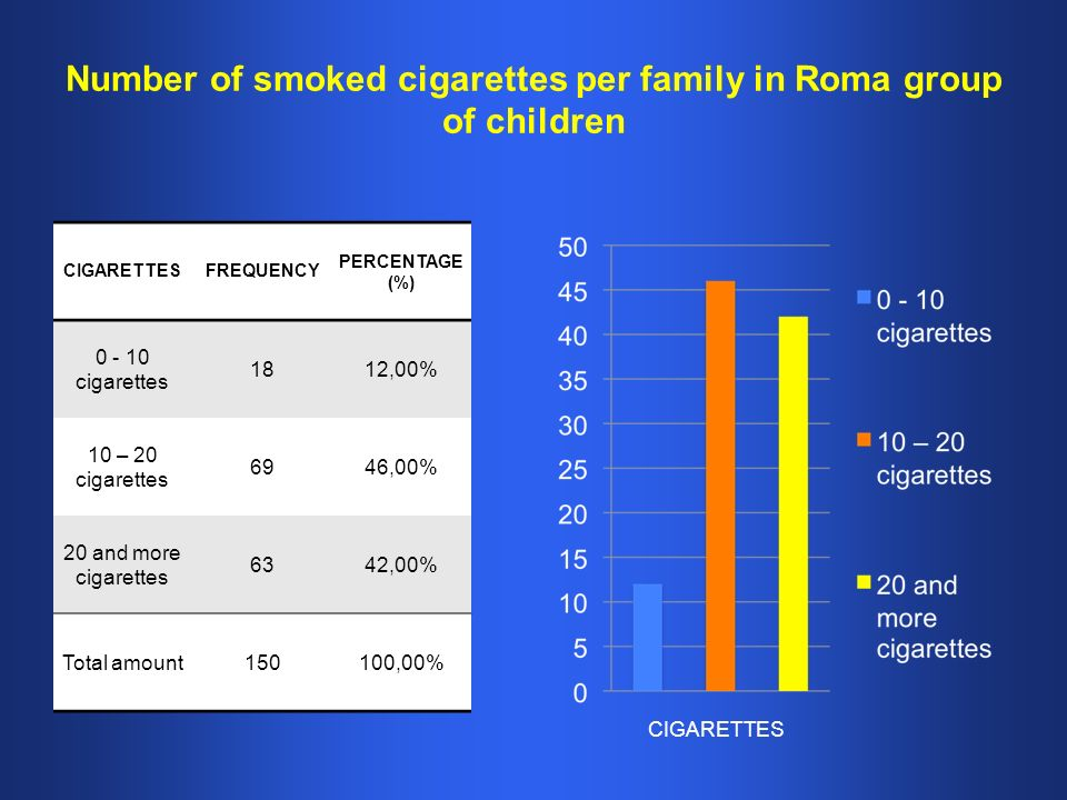 Number of smoked cigarettes per family in Roma group of children CIGARETTESFREQUENCY PERCENTAGE (%) cigarettes 1812,00% 10 – 20 cigarettes 6946,00% 20 and more cigarettes 6342,00% Total amount150100,00% CIGARETTES