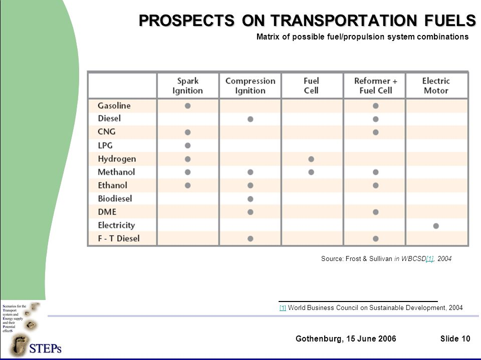 Gothenburg, 15 June 2006Slide 10 PROSPECTS ON TRANSPORTATION FUELS Matrix of possible fuel/propulsion system combinations Source: Frost & Sullivan in WBCSD[1], 2004[1] [1] World Business Council on Sustainable Development, 2004