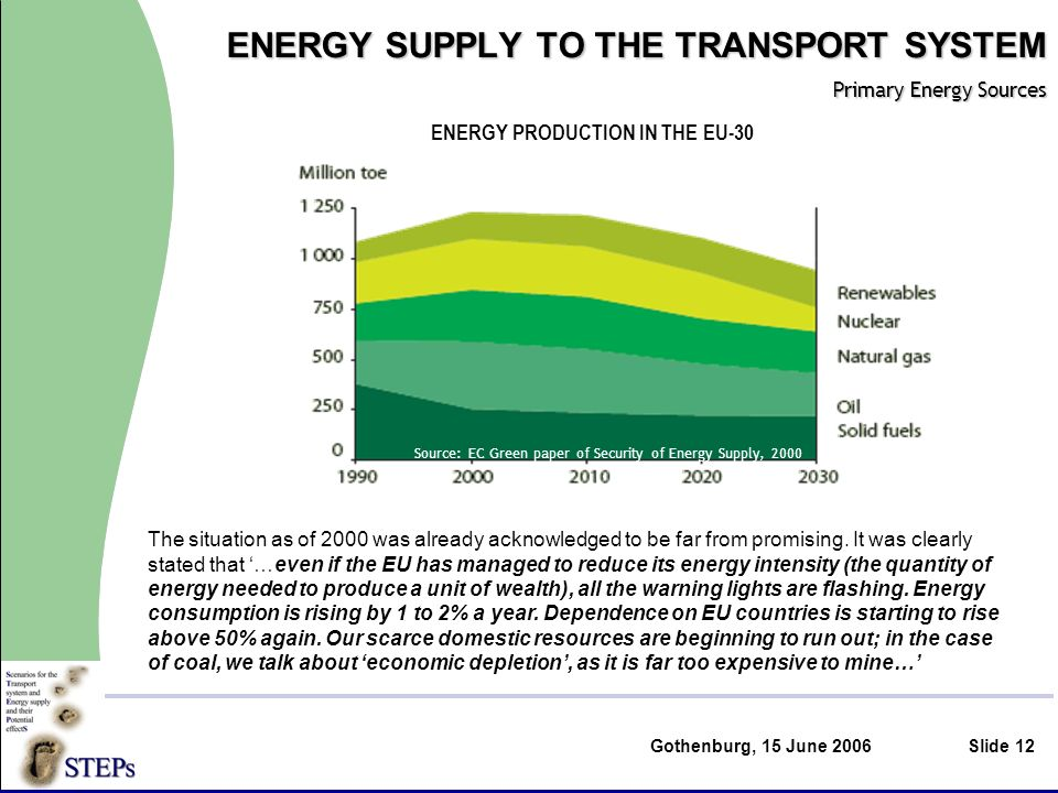 Gothenburg, 15 June 2006Slide 12 ENERGY SUPPLY TO THE TRANSPORT SYSTEM Primary Energy Sources ENERGY PRODUCTION IN THE EU-30 Source: EC Green paper of Security of Energy Supply, 2000 The situation as of 2000 was already acknowledged to be far from promising.