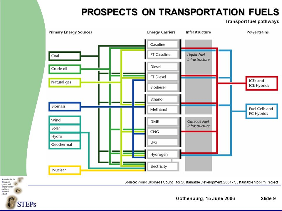 Gothenburg, 15 June 2006Slide 9 PROSPECTS ON TRANSPORTATION FUELS Transport fuel pathways Source: World Business Council for Sustainable Development, 2004 - Sustainable Mobility Project