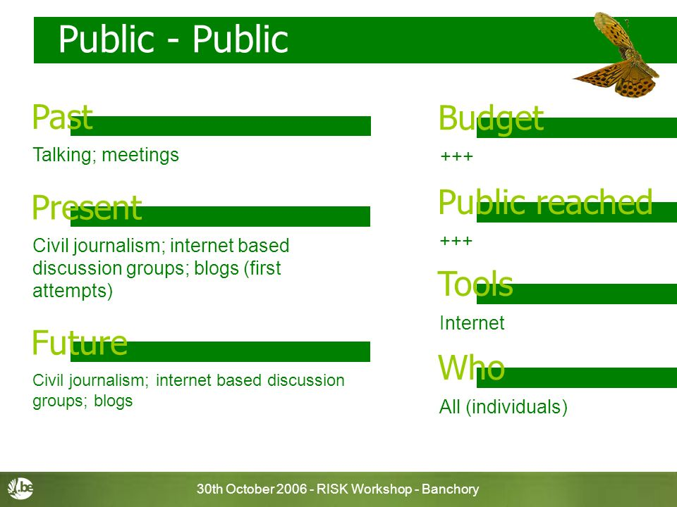 30th October RISK Workshop - Banchory Public - Public +++ Budget Past +++ Public reached Internet Tools All (individuals) Who Present Future Talking; meetings Civil journalism; internet based discussion groups; blogs (first attempts) Civil journalism; internet based discussion groups; blogs