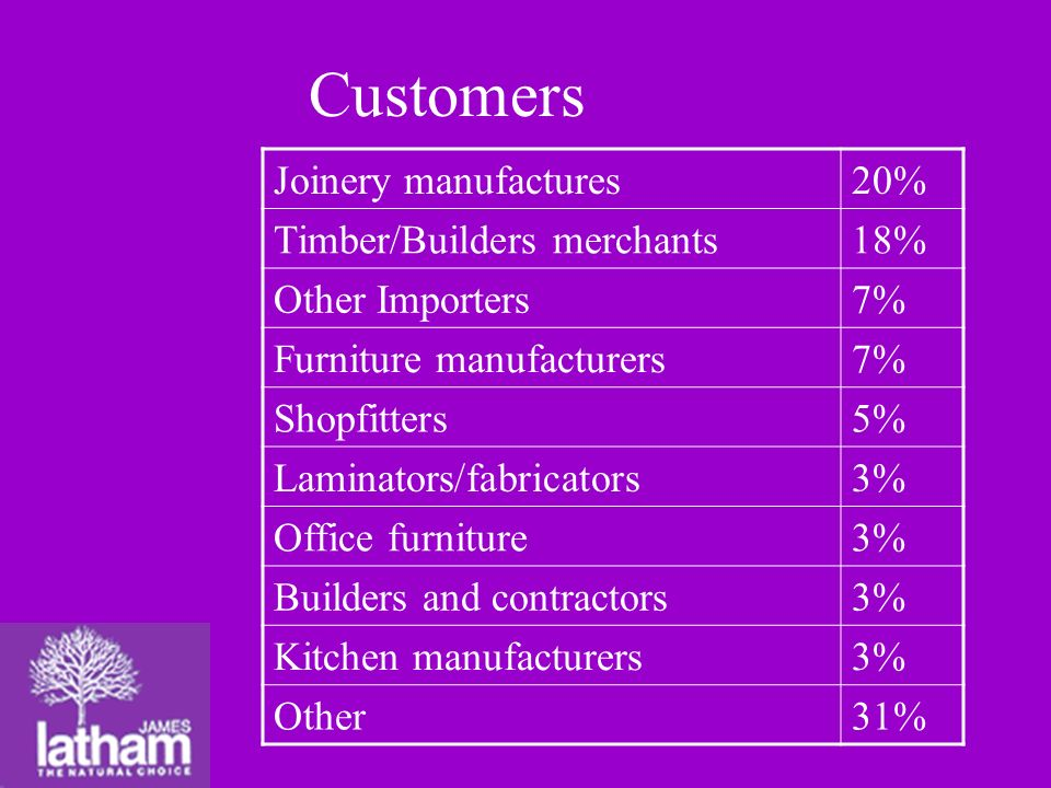 Customers Joinery manufactures20% Timber/Builders merchants18% Other Importers7% Furniture manufacturers7% Shopfitters5% Laminators/fabricators3% Office furniture3% Builders and contractors3% Kitchen manufacturers3% Other31%