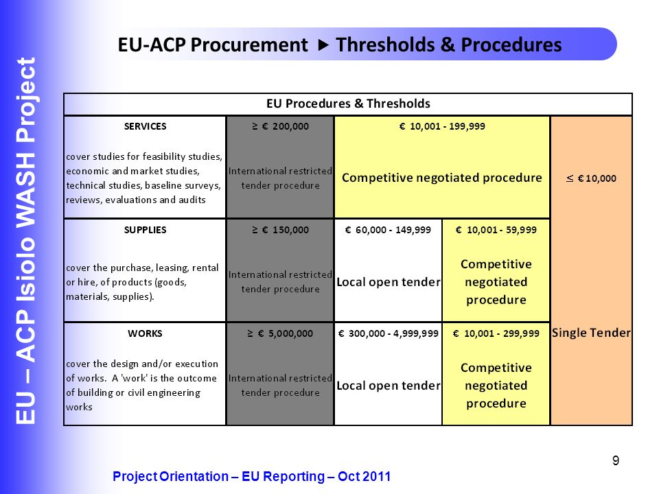 9 EU – ACP Isiolo WASH Project Project Orientation – EU Reporting – Oct 2011 EU-ACP Procurement Thresholds & Procedures