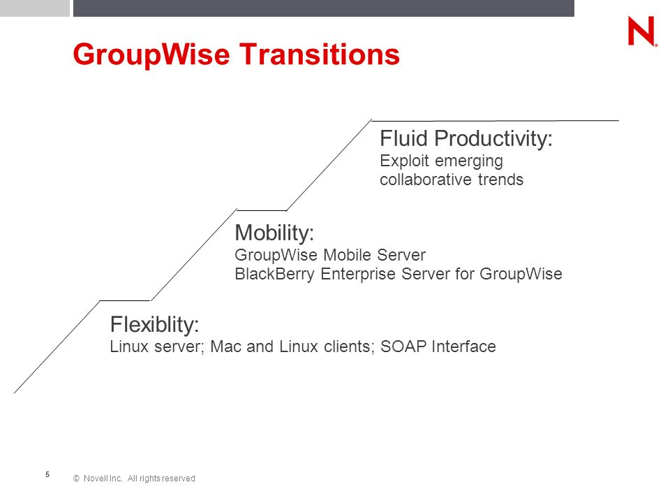 5 GroupWise Transitions Flexiblity: Linux server; Mac and Linux clients; SOAP Interface Mobility: GroupWise Mobile Server BlackBerry Enterprise Server for GroupWise Fluid Productivity: Exploit emerging collaborative trends