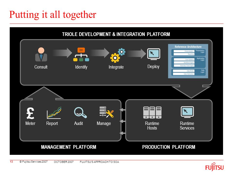 © Fujitsu Services 2007 FUJITSUS APPROACH TO SOA OCTOBER 2007 Putting it all together ConsultIdentifyIntegrate Deployment TRIOLE DEVELOPMENT & INTEGRATION PLATFORM MeterReportAuditManage MANAGEMENT PLATFORM Runtime Hosts Runtime Services PRODUCTION PLATFORM 13 Deploy