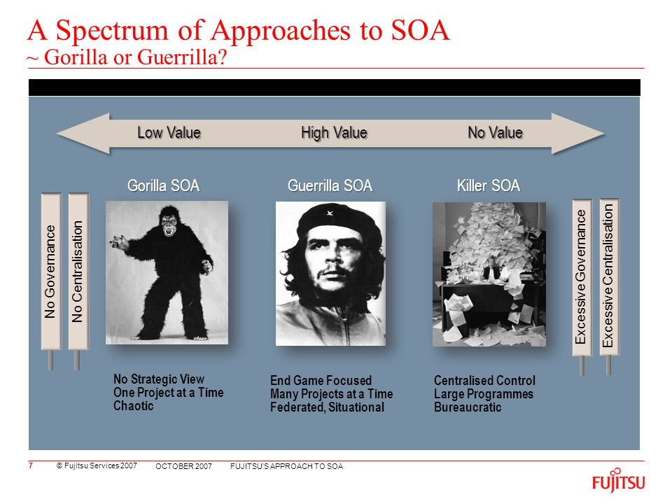 © Fujitsu Services 2007 FUJITSUS APPROACH TO SOA OCTOBER 2007 A Spectrum of Approaches to SOA ~ Gorilla or Guerrilla.