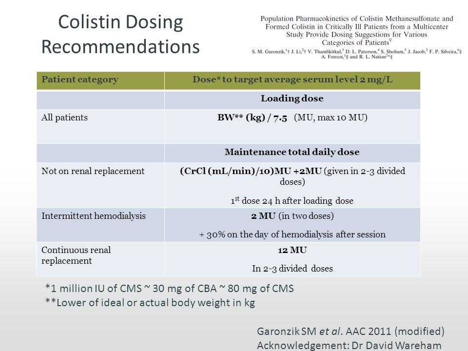 Colistin Dosing Recommendations Patient categoryDose* to target average serum level 2 mg/L Loading dose All patientsBW** (kg) / 7.5 (MU, max 10 MU) Maintenance total daily dose Not on renal replacement(CrCl (mL/min)/10)MU +2MU (given in 2-3 divided doses) 1 st dose 24 h after loading dose Intermittent hemodialysis2 MU (in two doses) + 30% on the day of hemodialysis after session Continuous renal replacement 12 MU In 2-3 divided doses *1 million IU of CMS ~ 30 mg of CBA ~ 80 mg of CMS **Lower of ideal or actual body weight in kg Garonzik SM et al.