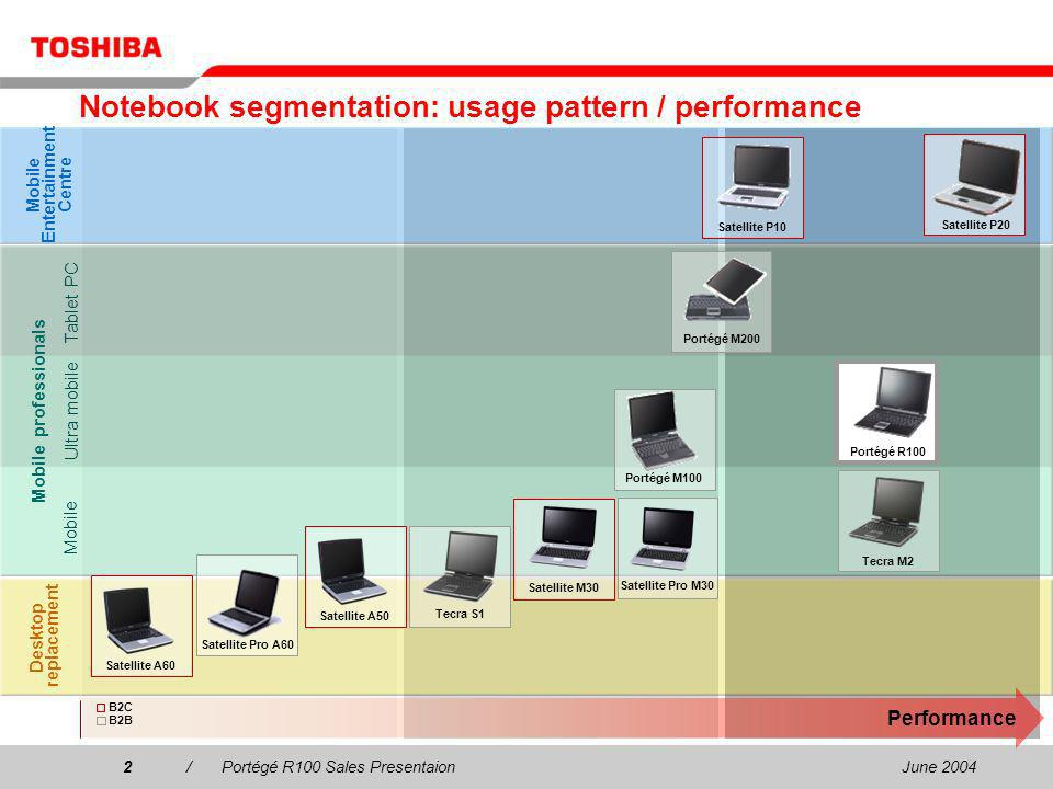 June 20042/Portégé R100 Sales Presentaion2 Notebook segmentation: usage pattern / performance Desktop replacement Mobile Entertainment Centre Mobile professionals Performance Satellite A50 Satellite M30 Tecra M2 Satellite Pro M30 Tecra S1 Tablet PC Mobile Ultra mobile Portégé R100 B2C B2B Satellite A60 Satellite P20Satellite P10 Portégé M200 Portégé M100 Satellite Pro A60