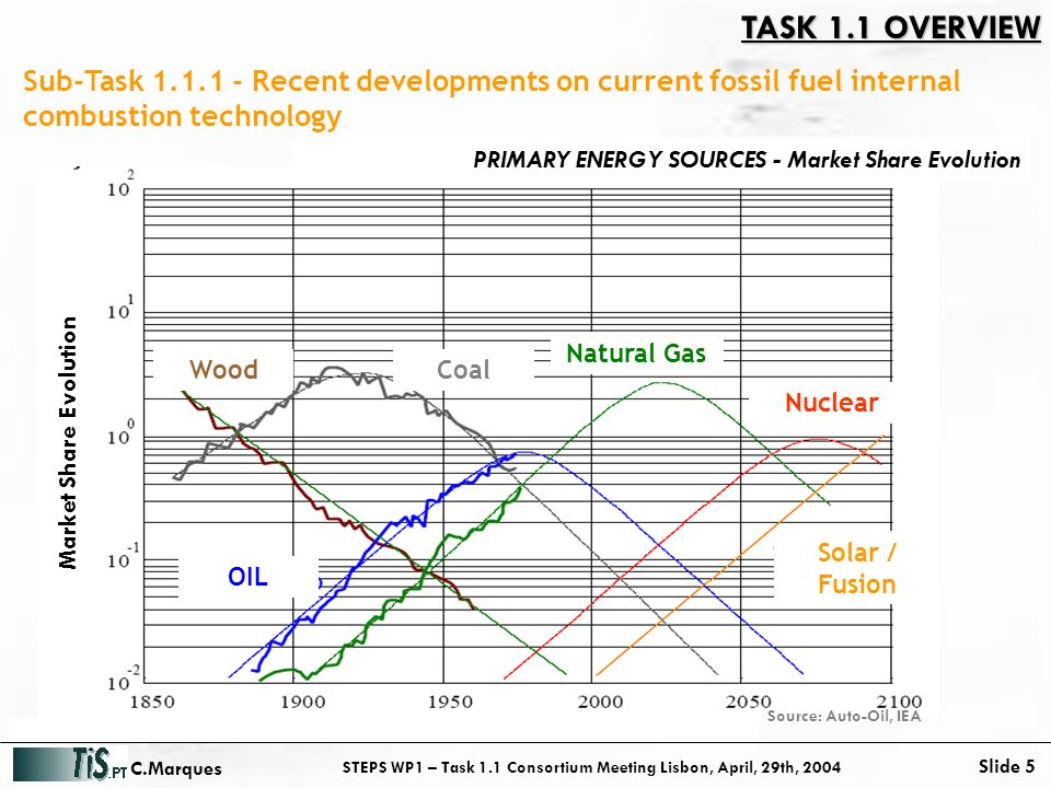 STEPS WP1 – Task 1.1 Consortium Meeting Lisbon, April, 29th, 2004 Slide 5 C.Marques Sub-Task 1.1.1 - Recent developments on current fossil fuel internal combustion technology WoodCoal Natural Gas Nuclear OIL Solar / Fusion Market Share Evolution Source: Auto-Oil, IEA PRIMARY ENERGY SOURCES - Market Share Evolution TASK 1.1 OVERVIEW