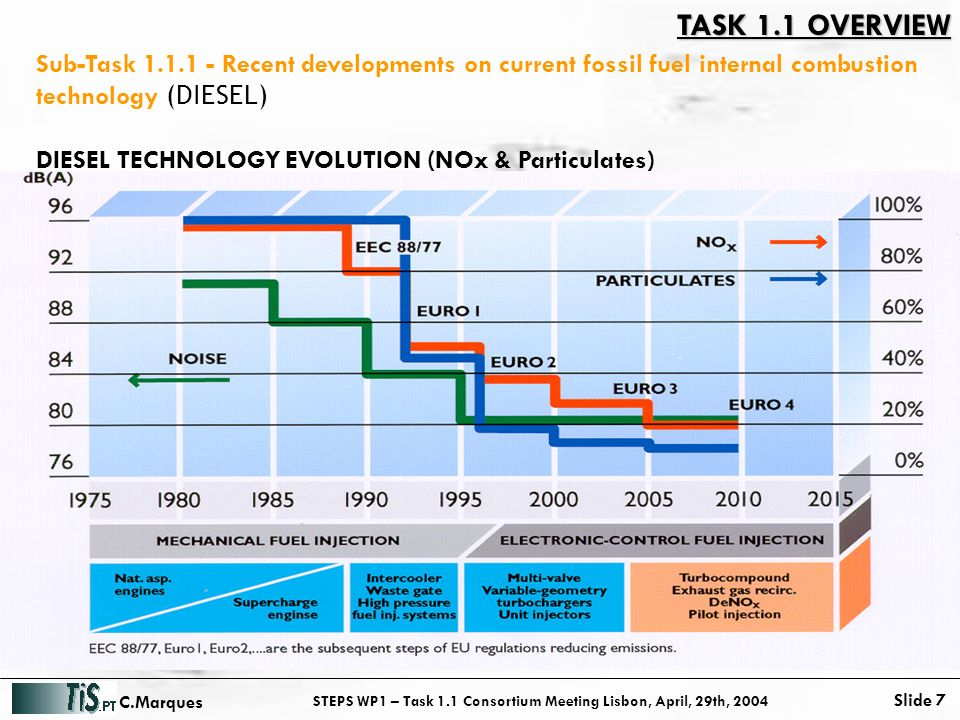 STEPS WP1 – Task 1.1 Consortium Meeting Lisbon, April, 29th, 2004 Slide 7 C.Marques Sub-Task 1.1.1 - Recent developments on current fossil fuel internal combustion technology (DIESEL) DIESEL TECHNOLOGY EVOLUTION (NOx & Particulates) TASK 1.1 OVERVIEW