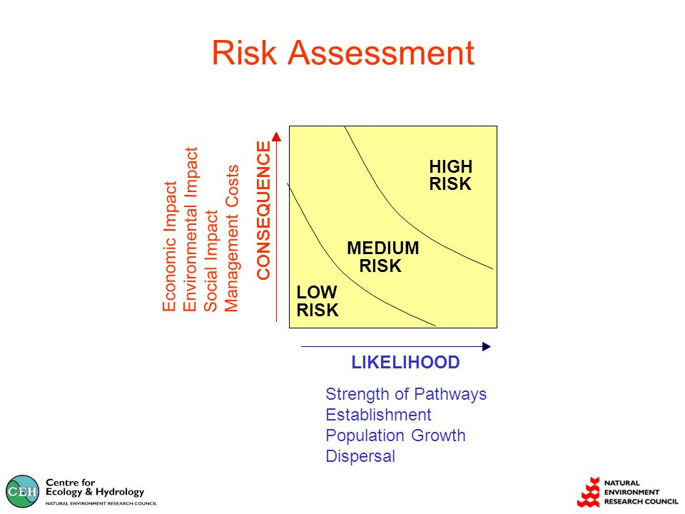 Risk Assessment LIKELIHOOD Economic Impact Environmental Impact Social Impact Management Costs Strength of Pathways Establishment Population Growth Dispersal HIGH RISK MEDIUM RISK LOW RISK HIGH RISK MEDIUM RISK LOW RISK CONSEQUENCE HIGH RISK MEDIUM RISK LOW RISK